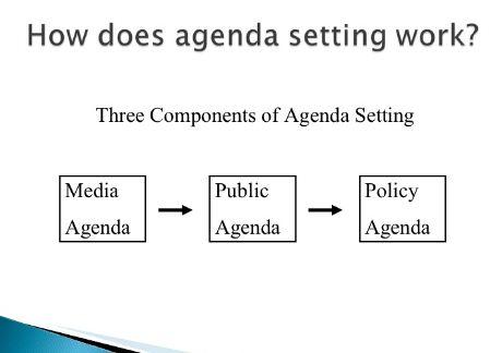 agenda-setting-media