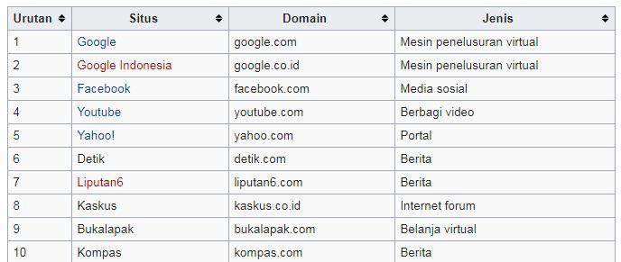 website terpopuler