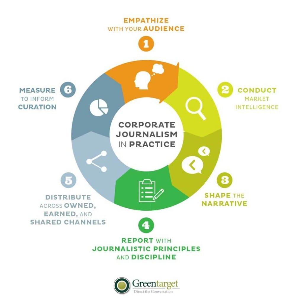 Corporate Journalism in Practice