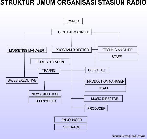 Permalink to Lowongan Kerja di Radio: Struktur Organisasi Radio