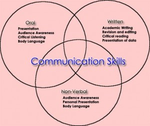 Permalink to Keterampilan Komunikasi: Communication Skill