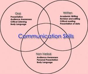 Permalink to Keterampilan Komunikasi: Communication Skill