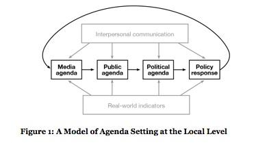 agenda setting policy