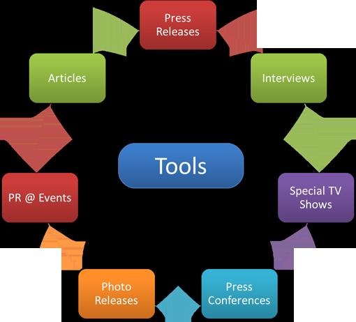 Media Publikasi Humas: PR Tools