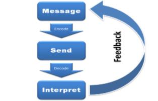 Pengertian dan Karakteristik Komunikasi Efektif