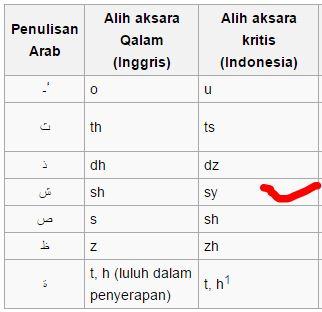 alih aksara arab latin