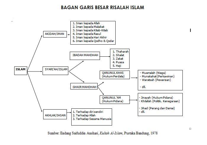 garis besar islam