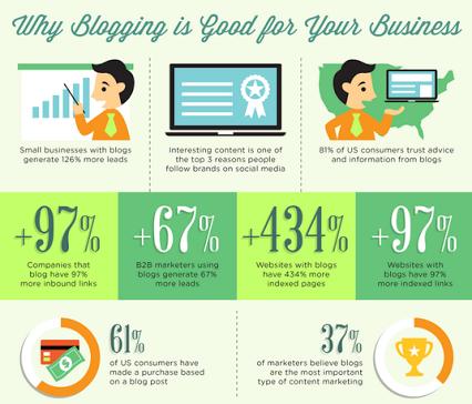 Memanfaatkan Blog untuk Pengembangan Usaha (Bisnis Online)