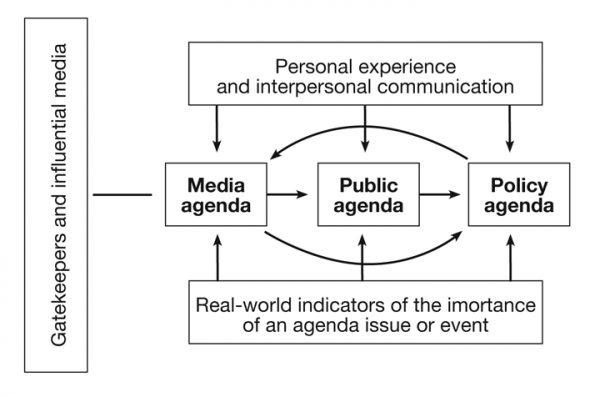 model agenda setting
