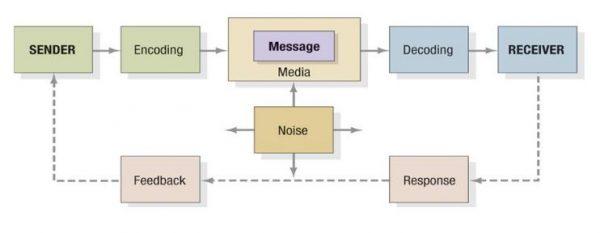 elemen-komunikasi
