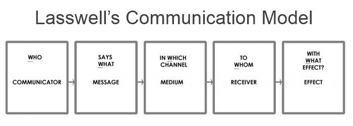 Model komunikasi model komunikasi lasswell ccuart Image collections
