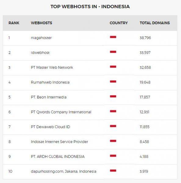 webhosting terbaik indonesia