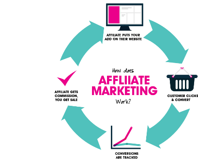 affiliate-marketing-cycle1