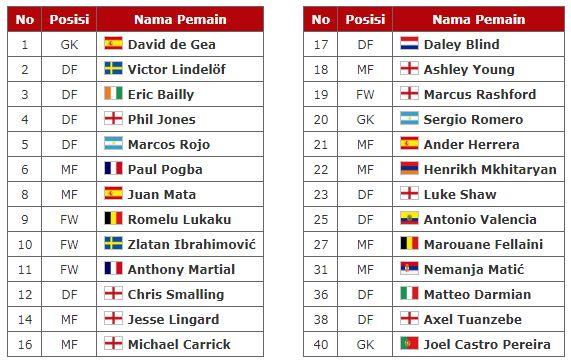 daftar-pemain-manchester-united-terbaru