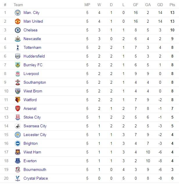 Klasemen Liga Inggris Terbaru