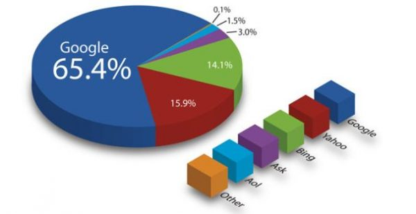 mayoritas-pengguna-google