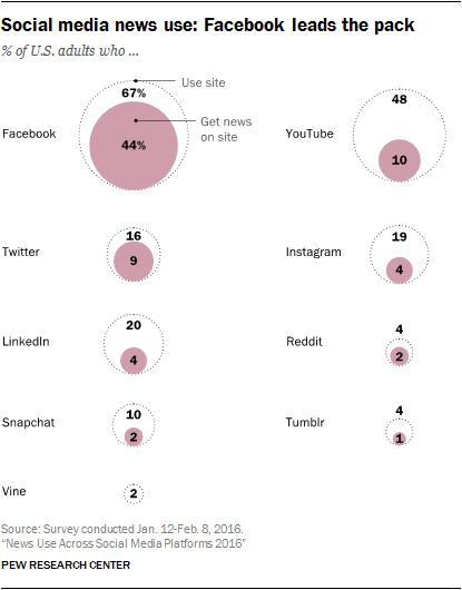 social-media-and-news-3