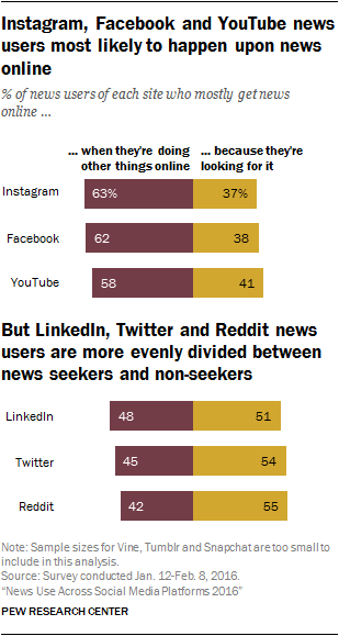 social-media-and-news-4