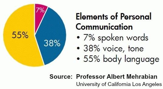 elemen komunikasi