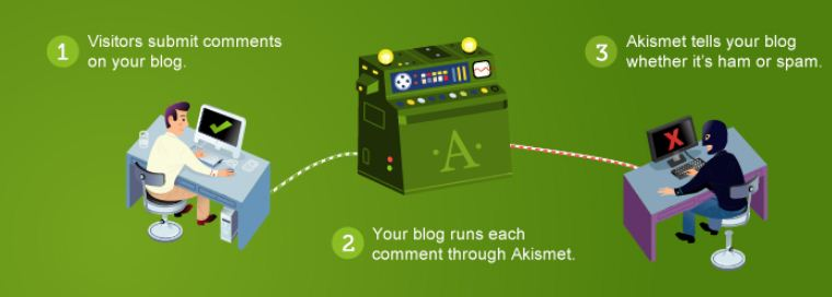Download Akismet Anti-Spam