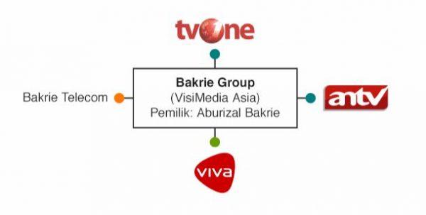 bakrie group konglomerasi media