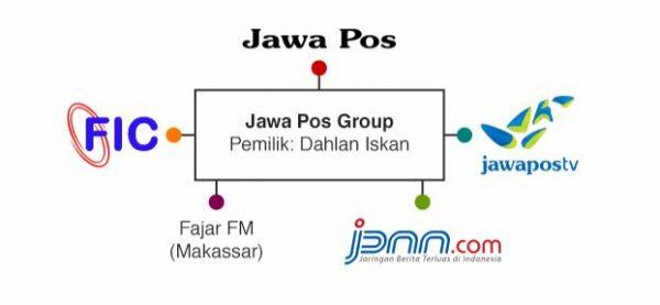 jawapos group konglomerasi media