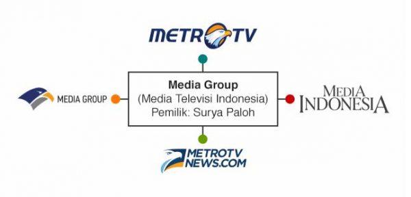 media group metrotv konglomerasi media