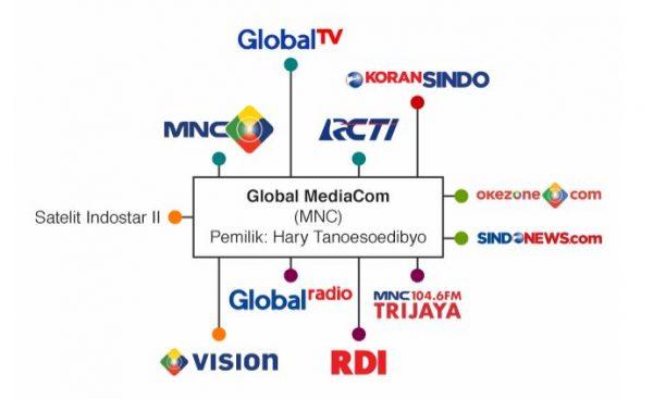 mnc group konglomerasi media