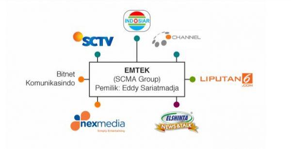 scma group konglomerasi media