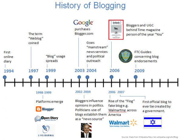 sejarah blogging