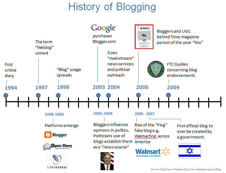 sejarah-blogging-1