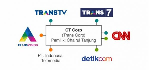 trans media grup konglomerasi media