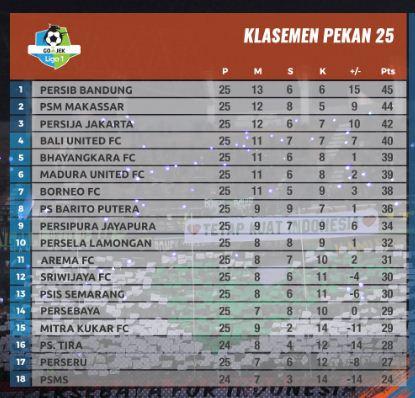 klasemen-liga-1-2018-pekan-25