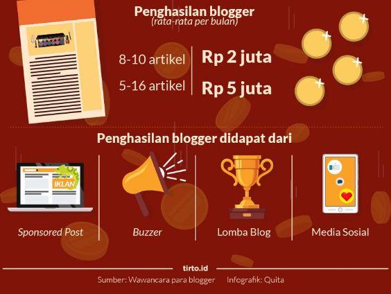 penghasilan-blogger-indonesia
