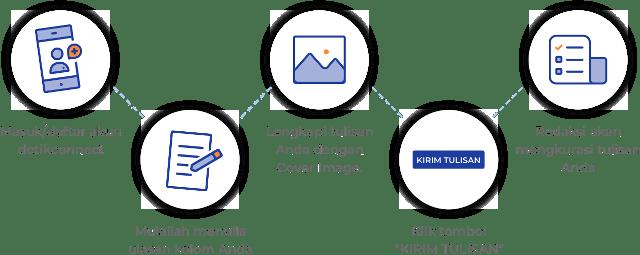 Menulis di Detikcom