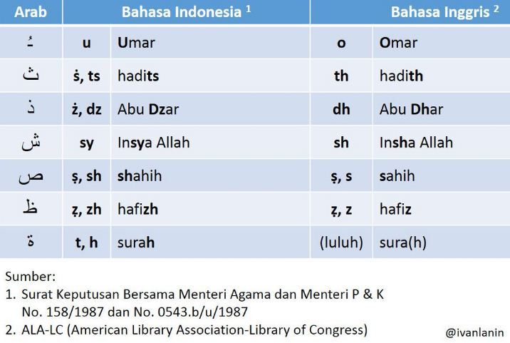 tansliterasi arab-indonesia