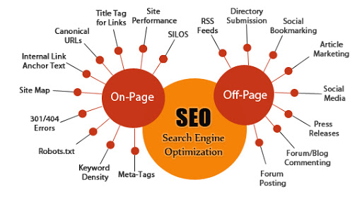 SEO On-Page vs SEO Off-Page