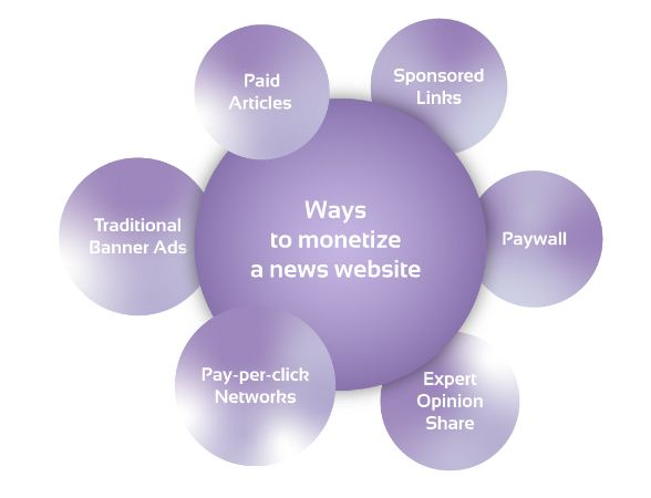 Cara Situs Berita Menghasilkan Uang