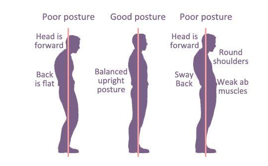 Bahasa Tubuh: Postur dan Gestur