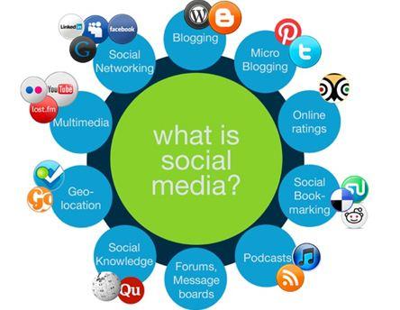 Kategori Media Sosial