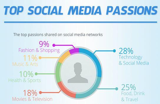 Top Social Media Passion
