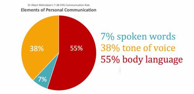 v3 elemen komunikasi public speaking
