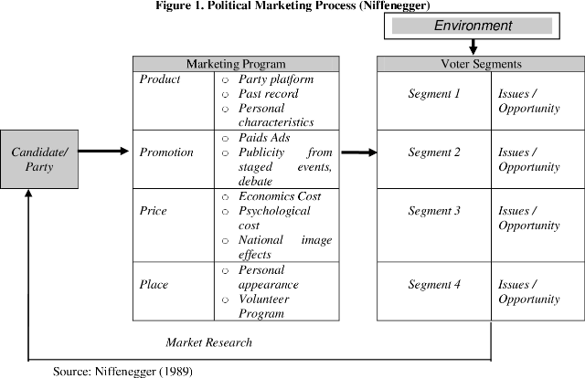 Komunikasi Pemasaran Politik